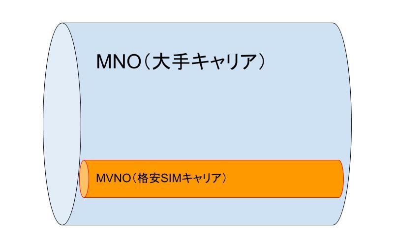 土管イメージ(MNO・MVNO)
