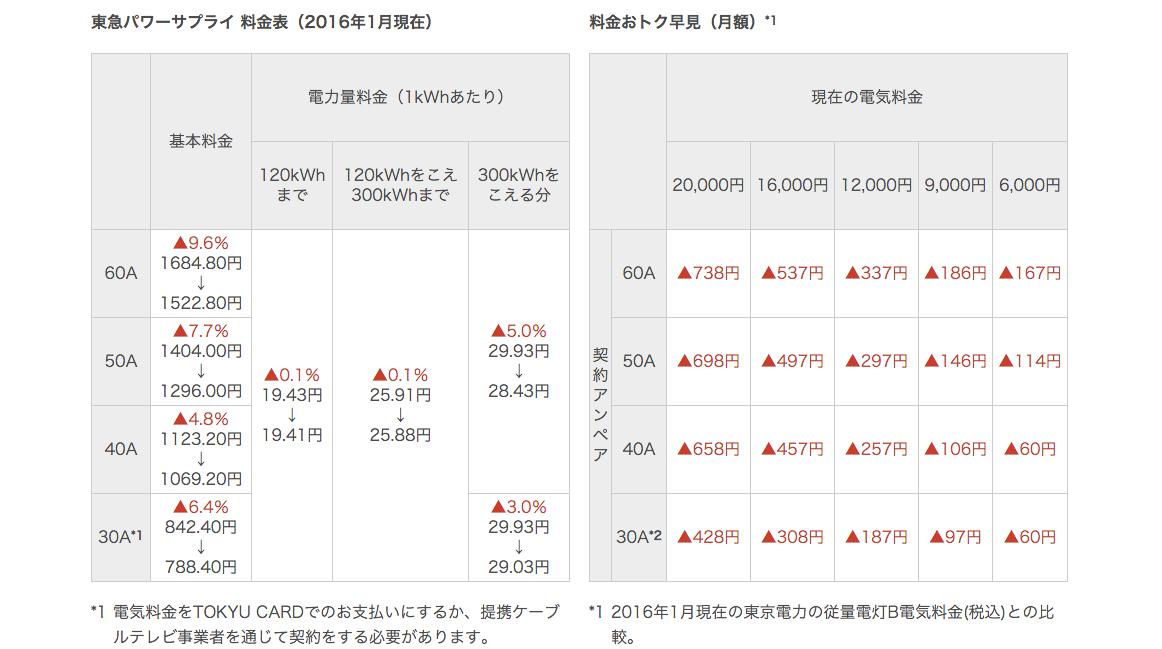 screenshot-www.tokyu-ps.jp 2016-02-11 15-53-42